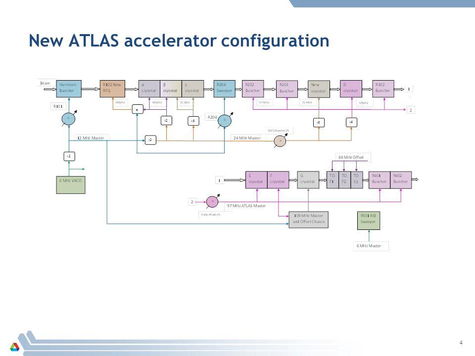 New ATLAS accelerator configuration 4
