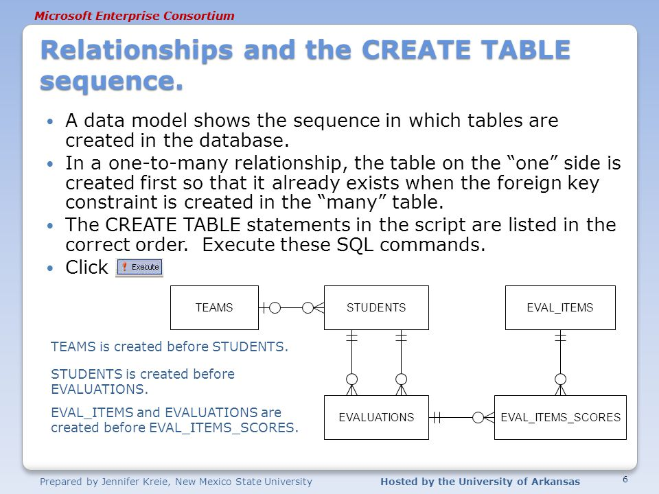 Prepared by Jennifer Kreie, New Mexico State UniversityHosted by the University of Arkansas Microsoft Enterprise Consortium Relationships and the CREATE TABLE sequence.