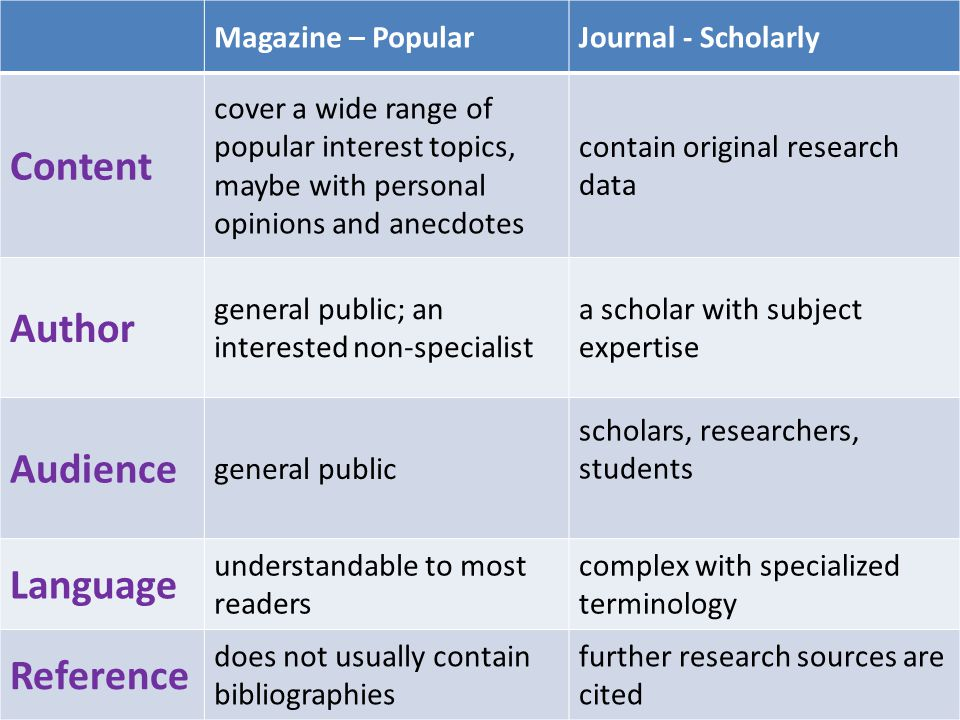 Magazine – PopularJournal - Scholarly Content cover a wide range of popular interest topics, maybe with personal opinions and anecdotes contain origin