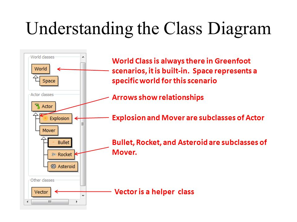 Understanding the Class Diagram World Class is always there in Greenfoot scenarios, it is built-in. Space represents a specific world for this scenari