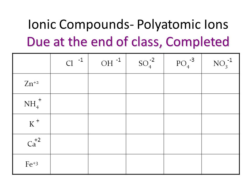 Due at the end of class, Completed Ionic Compounds- Polyatomic Ions Due at the end of class, Completed ClOHSO 4 PO 4 NO 3 Zn +2 NH 4 K Ca Fe +3 -2-3 + + +2