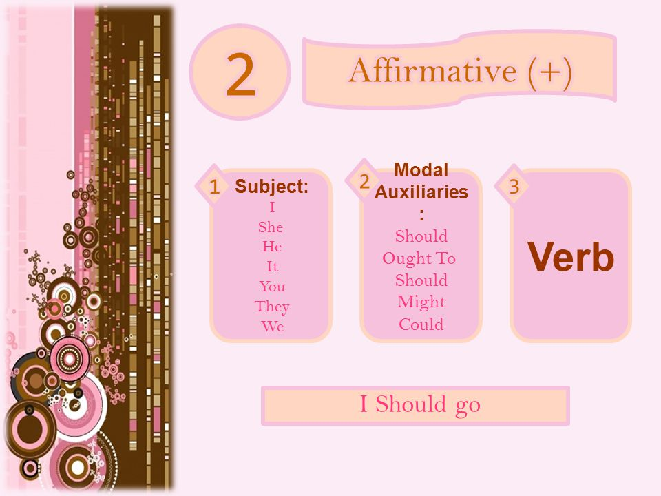 Subject: I She He It You They We Modal Auxiliaries : Should Ought To Should Might Could Verb I Should go