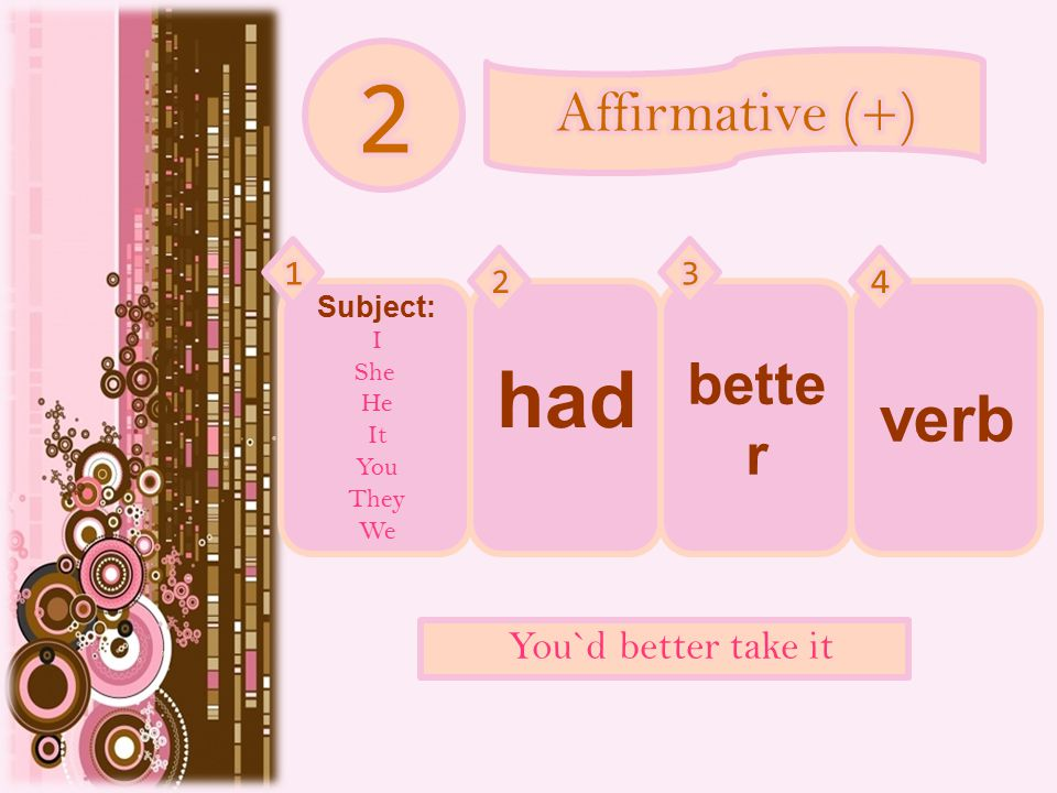 Subject: I She He It You They We had bette r You`d better take it verb