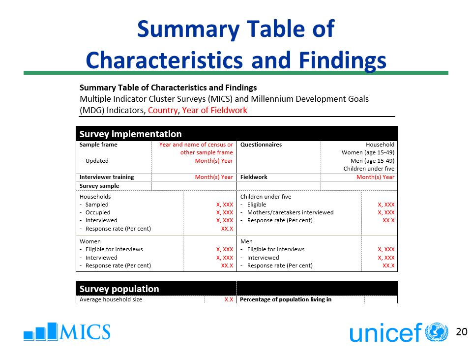 20 Summary Table of Characteristics and Findings