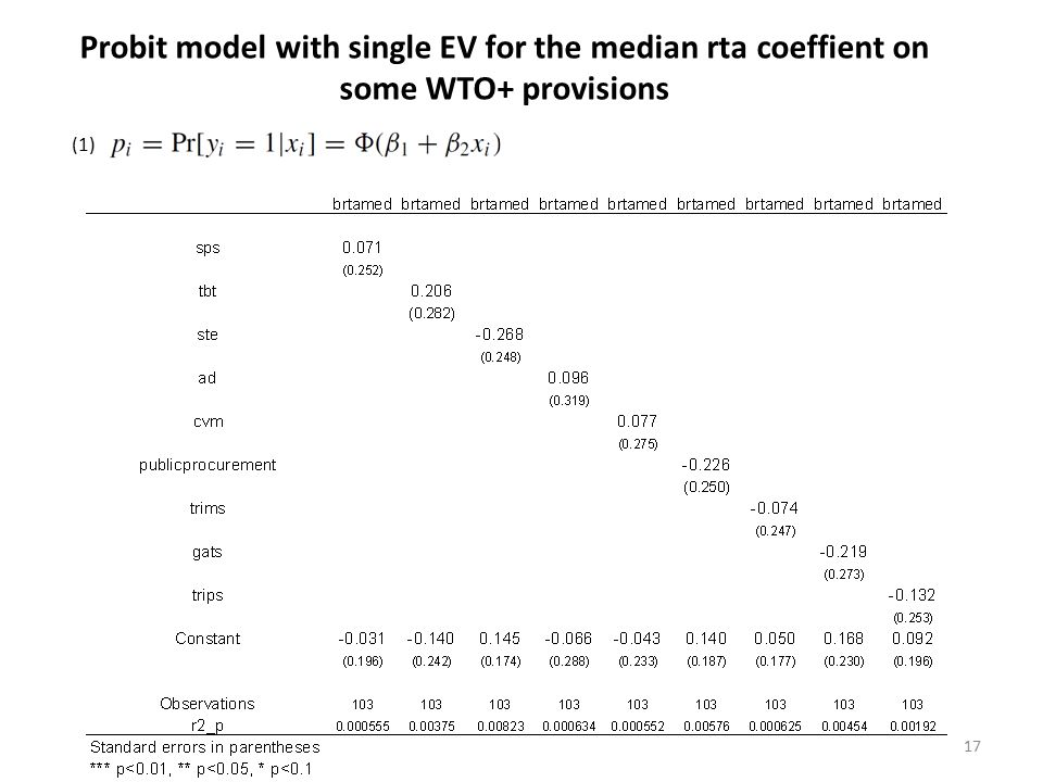 Probit model with single EV for the median rta coeffient on some WTO+ provisions 17 (1)