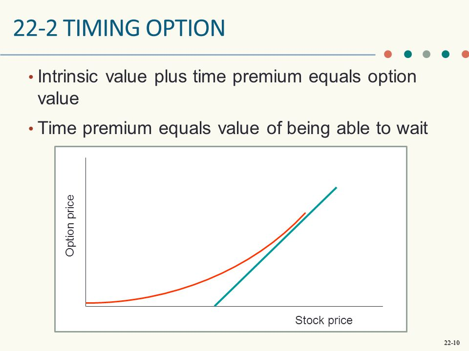 22-10 22-2 TIMING OPTION Intrinsic value plus time premium equals option value Time premium equals value of being able to wait Option price Stock pric