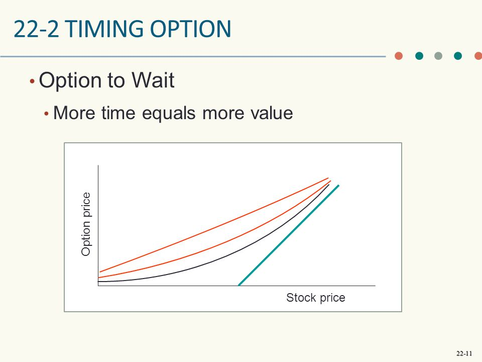 22-11 22-2 TIMING OPTION Option to Wait More time equals more value Stock price Option price