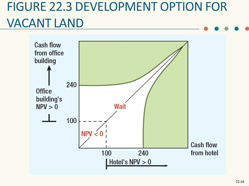 22-16 FIGURE 22.3 DEVELOPMENT OPTION FOR VACANT LAND