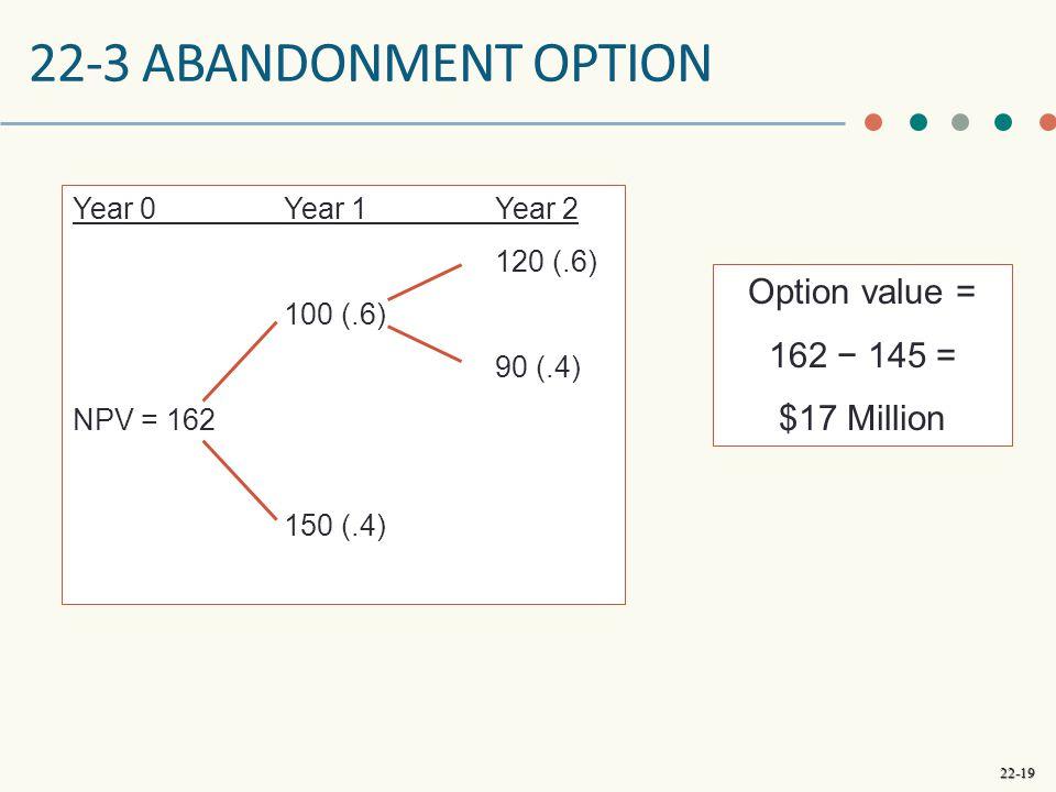 22-19 22-3 ABANDONMENT OPTION Year 0Year 1Year 2 120 (.6) 100 (.6) 90 (.4) NPV = 162 150 (.4) Option value = 162 − 145 = $17 Million