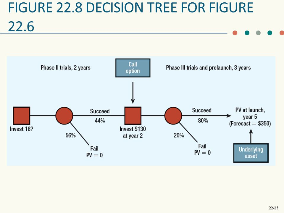22-25 FIGURE 22.8 DECISION TREE FOR FIGURE 22.6