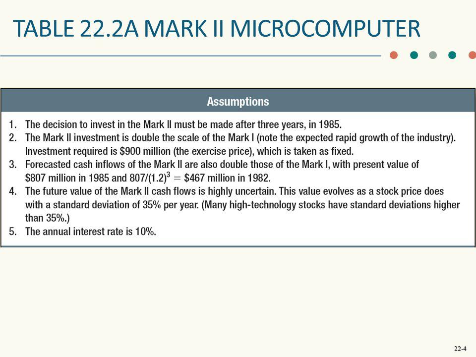 22-4 TABLE 22.2A MARK II MICROCOMPUTER