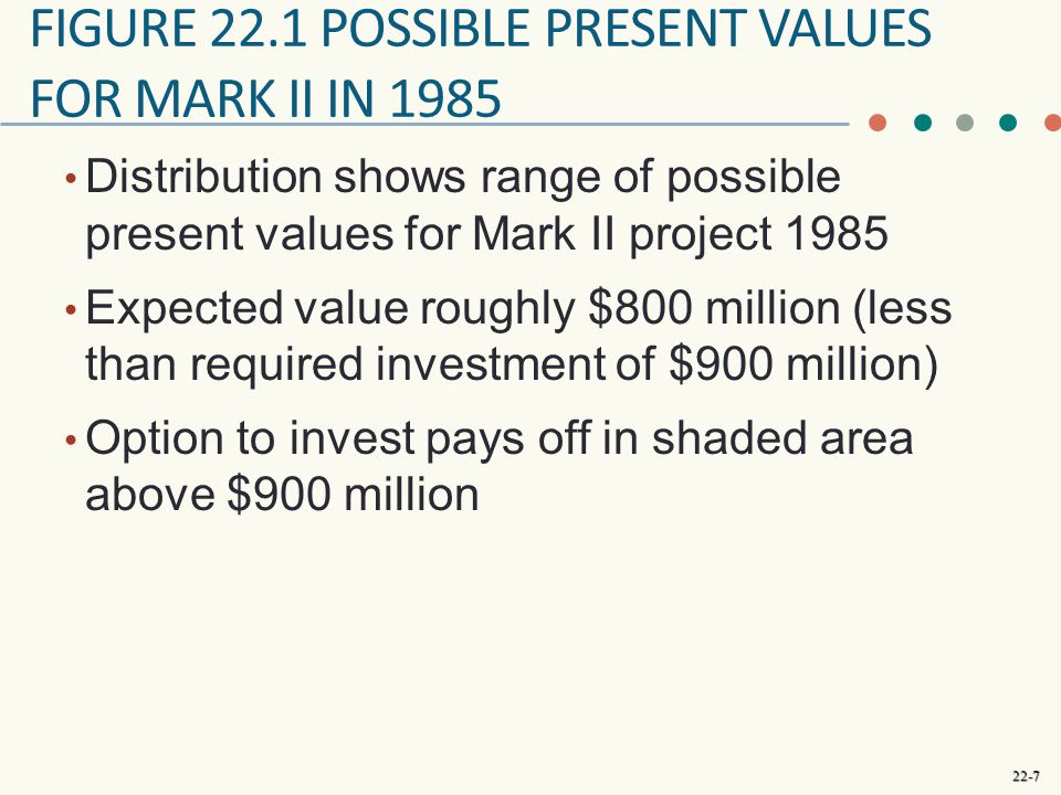 22-7 FIGURE 22.1 POSSIBLE PRESENT VALUES FOR MARK II IN 1985 Distribution shows range of possible present values for Mark II project 1985 Expected value roughly $800 million (less than required investment of $900 million) Option to invest pays off in shaded area above $900 million