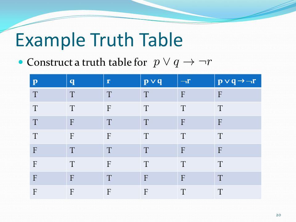 Example Truth Table Construct a truth table for pqr p  q rr p  q →  r TTTTFF TTFTTT TFTTFF TFFTTT FTTTFF FTFTTT FFTFFT FFFFTT 20