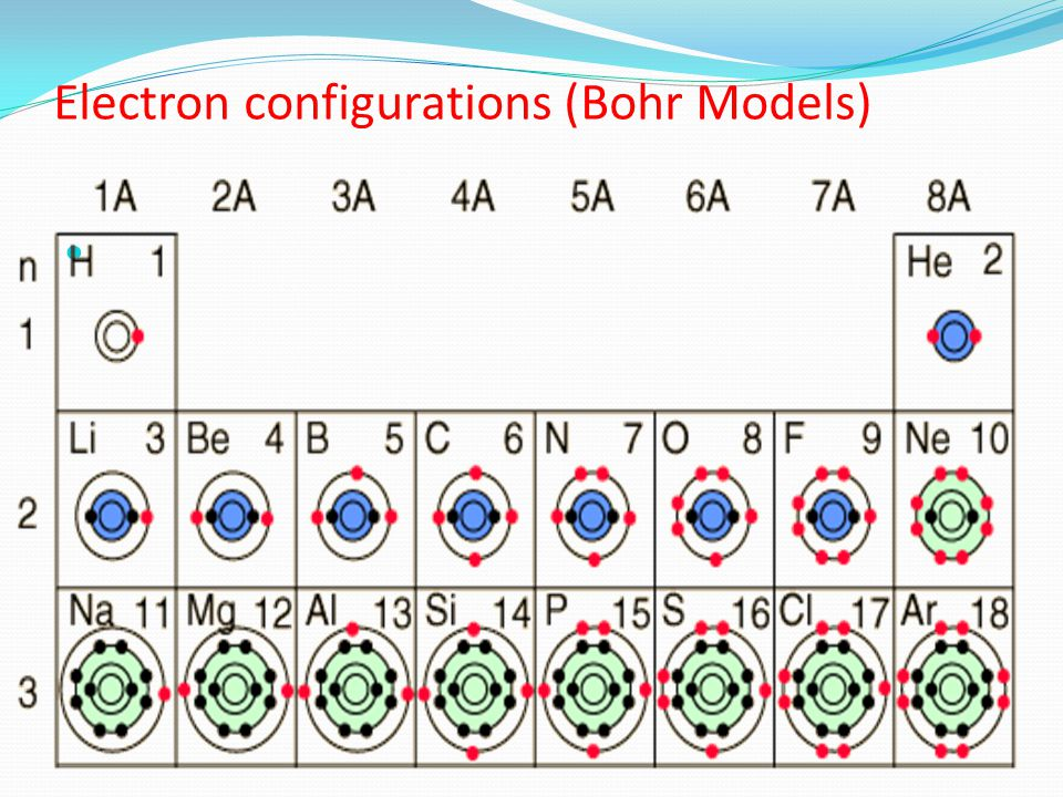Electron configurations (Bohr Models)
