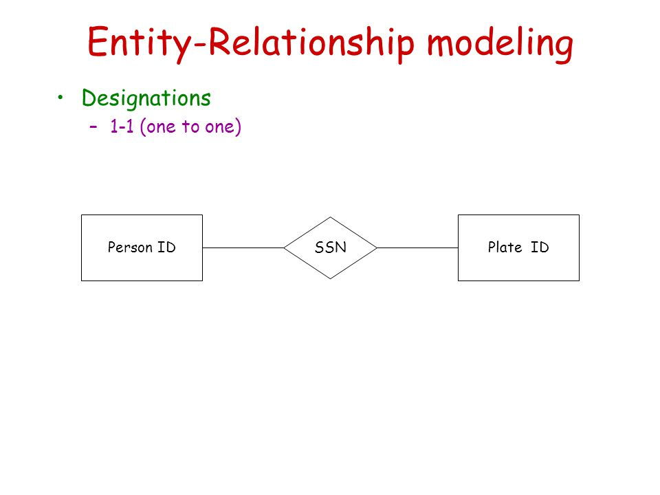 Entity-Relationship modeling Designations –1-1 (one to one) Person IDPlate ID SSN
