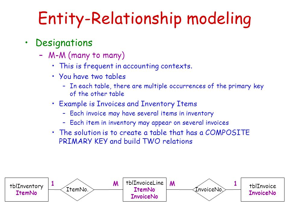 Entity-Relationship modeling Designations –M-M (many to many) This is frequent in accounting contexts.