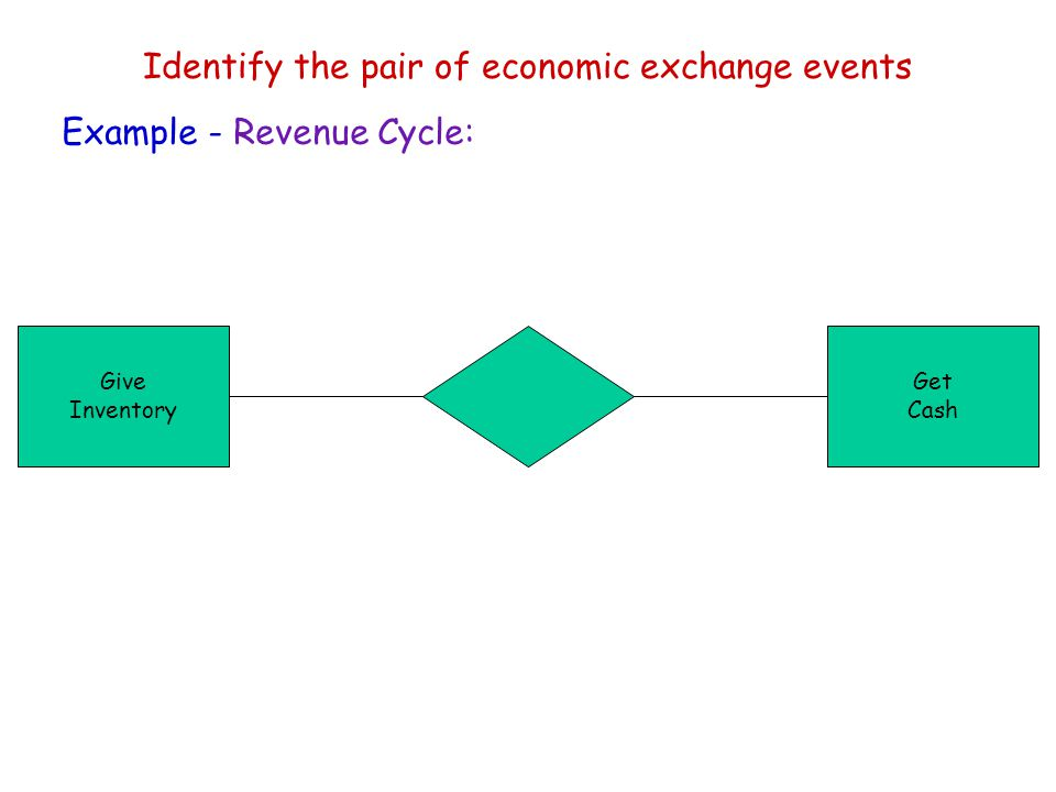 Identify the pair of economic exchange events Give Inventory Get Cash Example - Revenue Cycle: