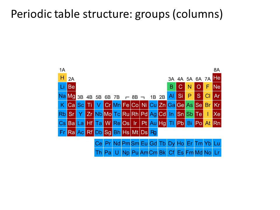 Periodic table structure: groups (columns)