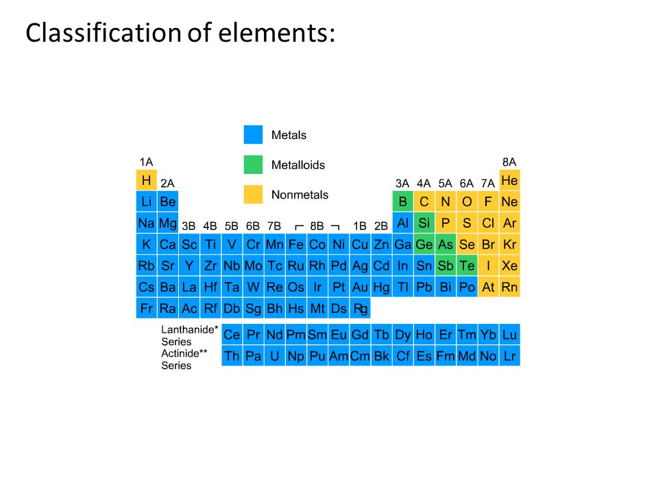 Classification of elements: