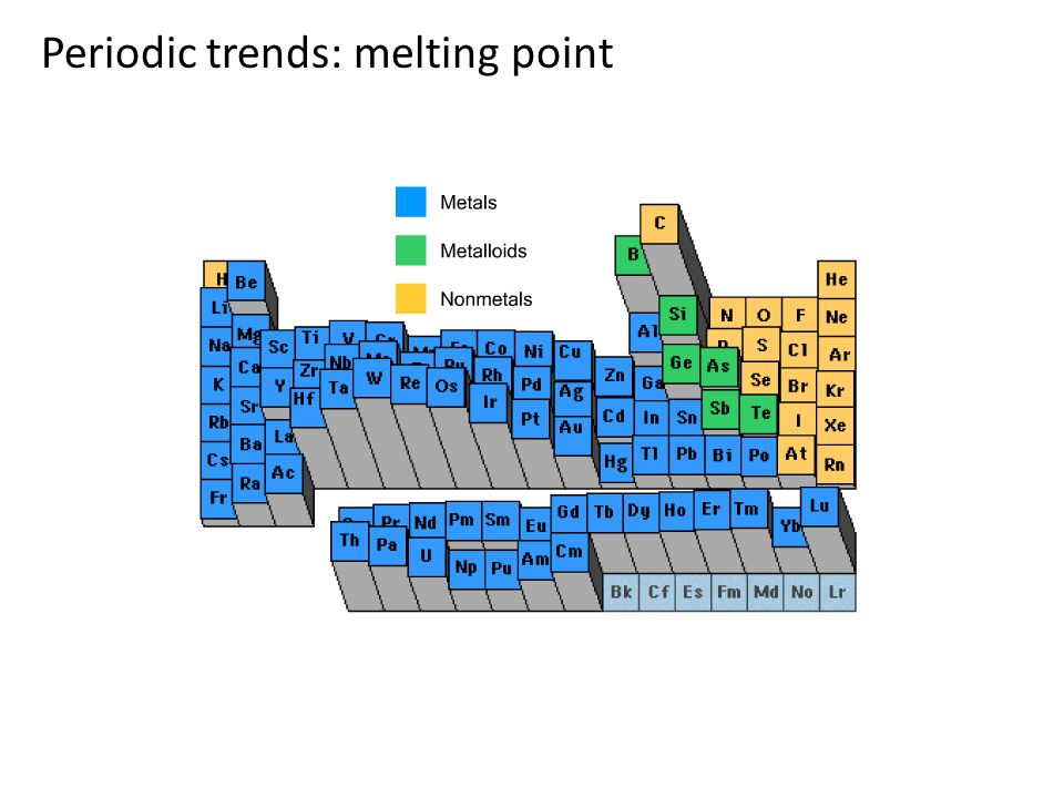 Periodic trends: melting point