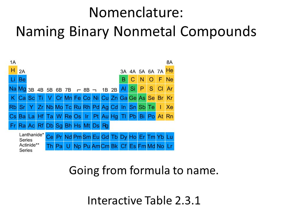 Nomenclature: Naming Binary Nonmetal Compounds Going from formula to name. Interactive Table 2.3.1