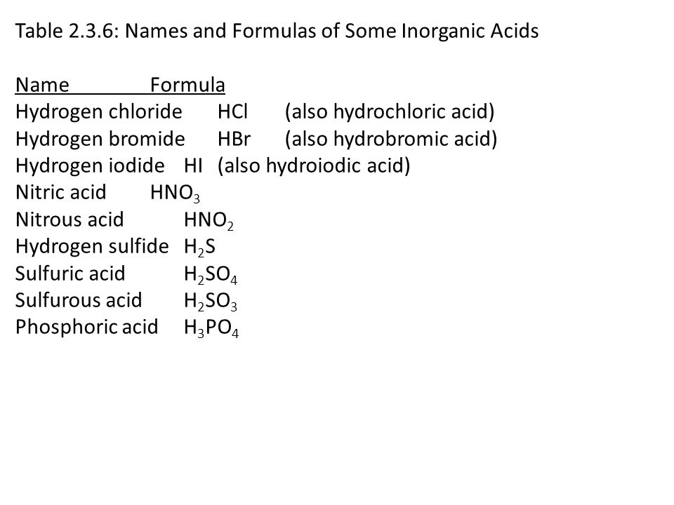 Table 2.3.6: Names and Formulas of Some Inorganic Acids Name Formula Hydrogen chloride HCl (also hydrochloric acid) Hydrogen bromide HBr (also hydrobromic acid) Hydrogen iodideHI(also hydroiodic acid) Nitric acid HNO 3 Nitrous acid HNO 2 Hydrogen sulfide H 2 S Sulfuric acid H 2 SO 4 Sulfurous acid H 2 SO 3 Phosphoric acid H 3 PO 4