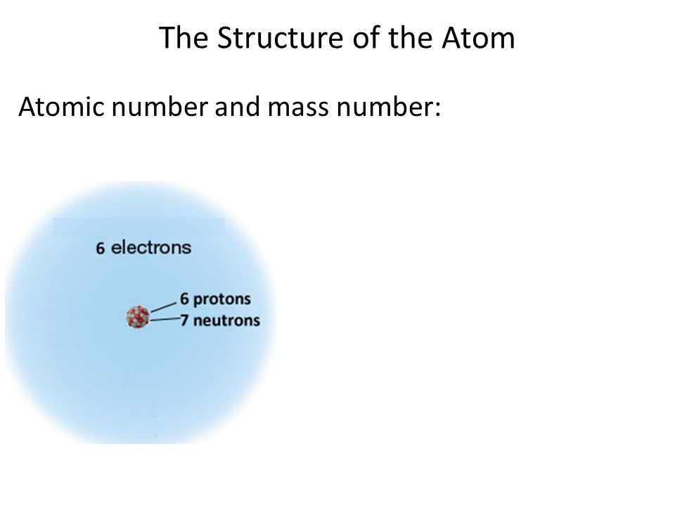 Atomic number and mass number: