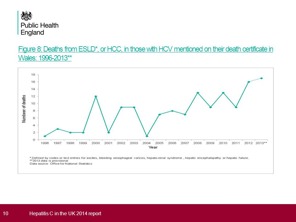 Figure 8: Deaths from ESLD*, or HCC, in those with HCV mentioned on their death certificate in Wales: 1996-2013** 10Hepatitis C in the UK 2014 report
