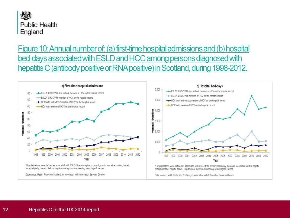 Figure 10: Annual number of: (a) first-time hospital admissions and (b) hospital bed-days associated with ESLD and HCC among persons diagnosed with hepatitis C (antibody positive or RNA positive) in Scotland, during 1998-2012.
