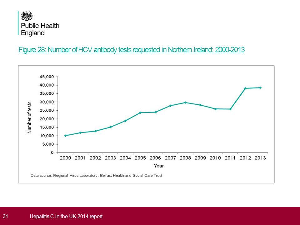 Figure 28: Number of HCV antibody tests requested in Northern Ireland: 2000-2013 31Hepatitis C in the UK 2014 report