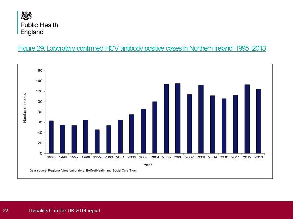 Figure 29: Laboratory-confirmed HCV antibody positive cases in Northern Ireland: 1995 -2013 32Hepatitis C in the UK 2014 report