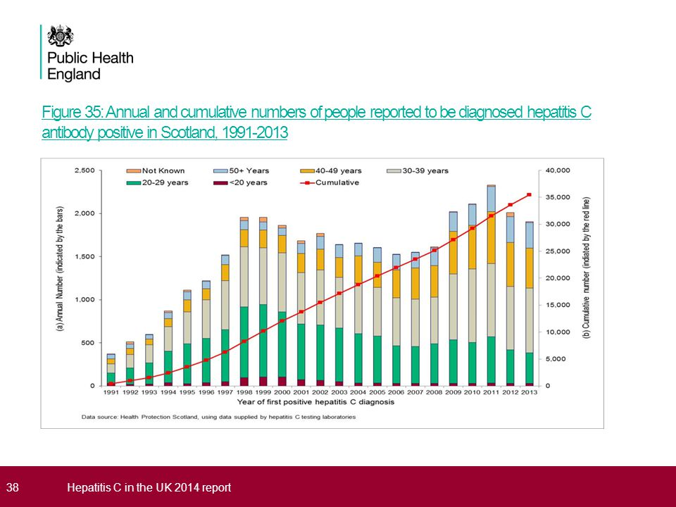 Figure 35: Annual and cumulative numbers of people reported to be diagnosed hepatitis C antibody positive in Scotland, 1991-2013 38Hepatitis C in the UK 2014 report