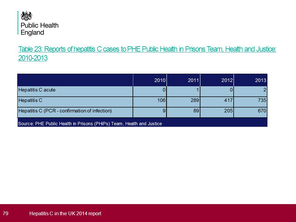 Table 23: Reports of hepatitis C cases to PHE Public Health in Prisons Team, Health and Justice: 2010-2013 79Hepatitis C in the UK 2014 report