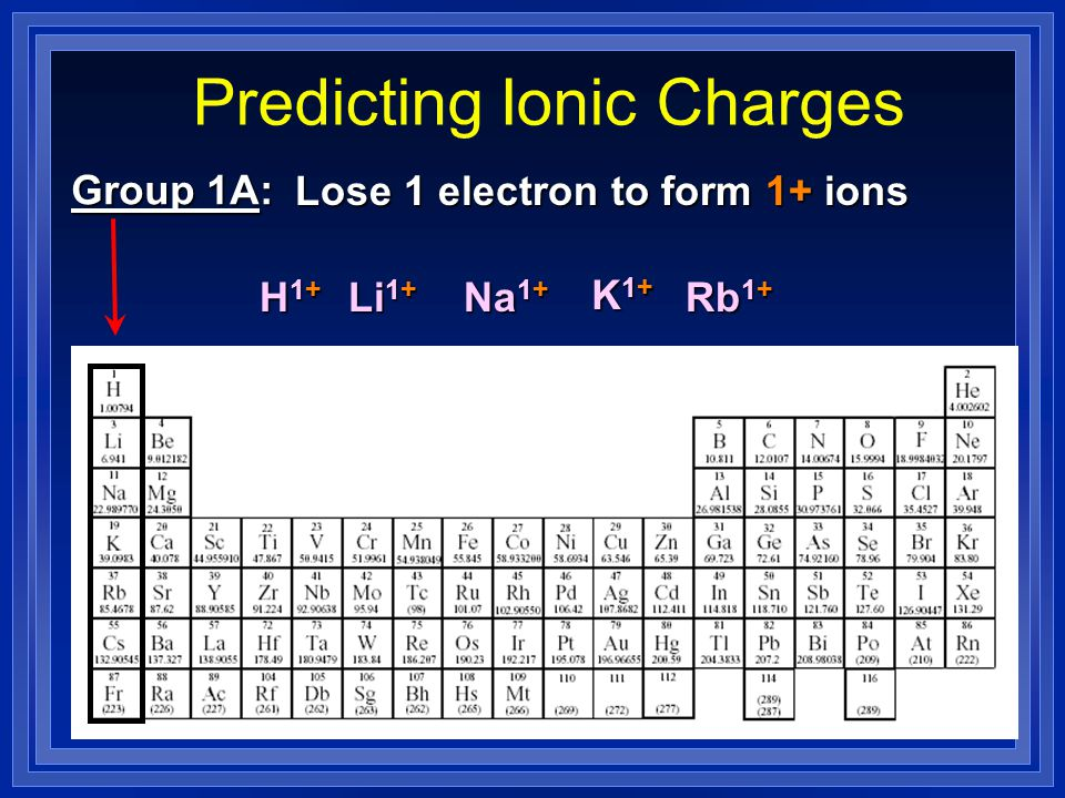 Predicting Ionic Charges Some of the post-transition elements also Some of the post-transition elements also have more than one possible oxidation state.