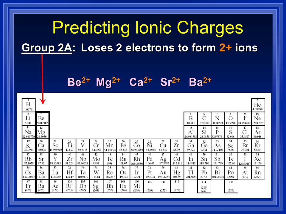 Section 9.2 Naming and Writing Formulas for Ionic Compounds l OBJECTIVES: –Apply the rules for naming and writing formulas for compounds containing polyatomic ions.
