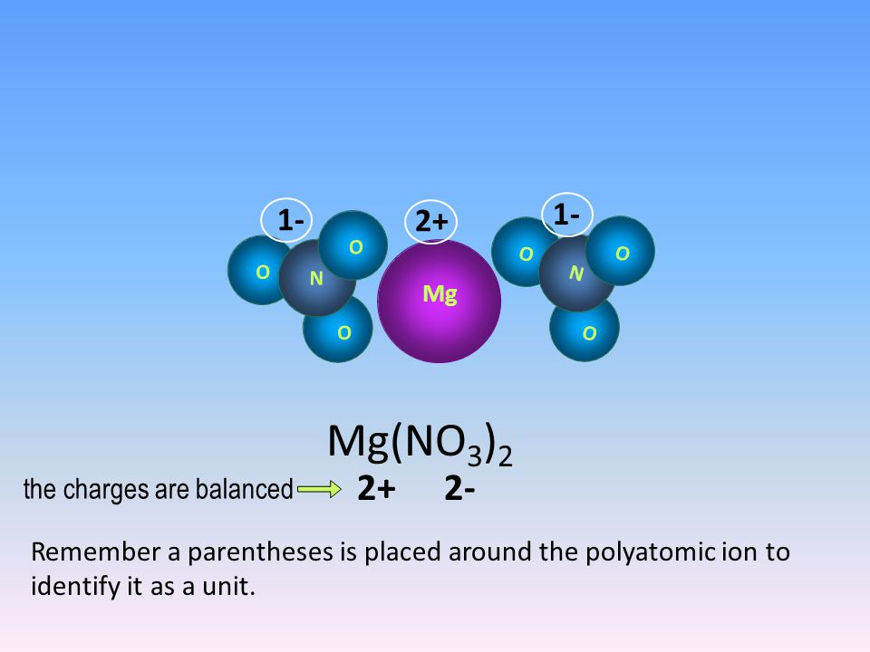 N O O O Mg N O O O 2+ 1-1- 1-1- 2- the charges are balanced Mg(NO 3 ) 2 Remember a parentheses is placed around the polyatomic ion to identify it as a unit.