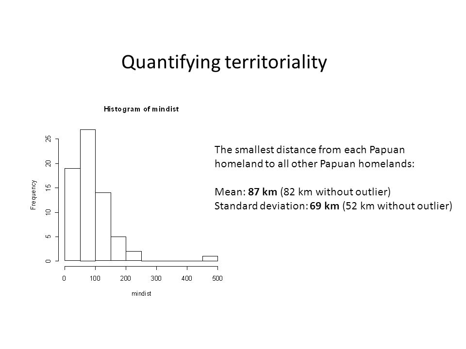 The smallest distance from each Papuan homeland to all other Papuan homelands: Mean: 87 km (82 km without outlier) Standard deviation: 69 km (52 km without outlier) Quantifying territoriality