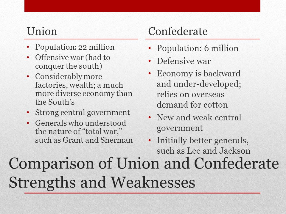 Comparison of Union and Confederate Strengths and Weaknesses Union Population: 22 million Offensive war (had to conquer the south) Considerably more factories, wealth; a much more diverse economy than the South's Strong central government Generals who understood the nature of total war, such as Grant and Sherman Confederate Population: 6 million Defensive war Economy is backward and under-developed; relies on overseas demand for cotton New and weak central government Initially better generals, such as Lee and Jackson