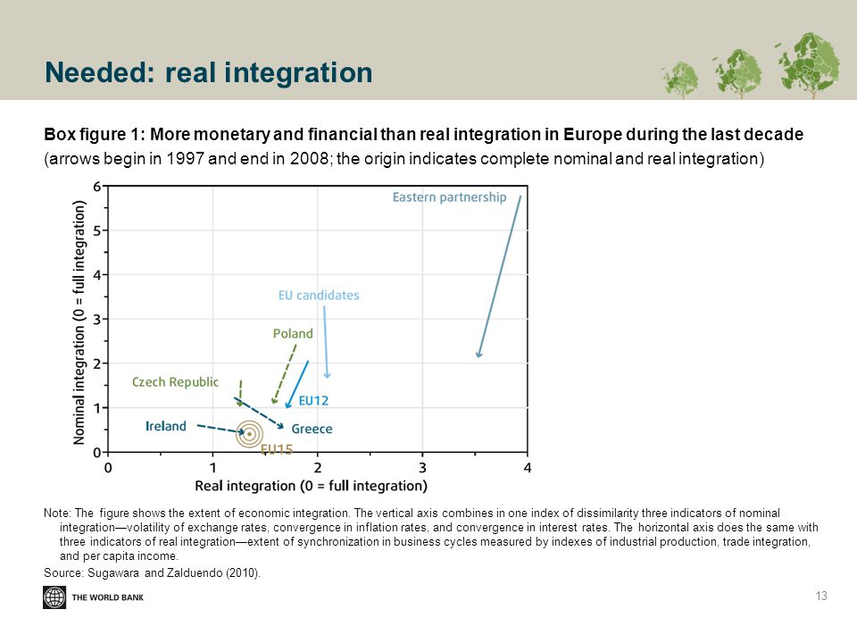 Needed: real integration Box figure 1: More monetary and financial than real integration in Europe during the last decade (arrows begin in 1997 and end in 2008; the origin indicates complete nominal and real integration) Note: The figure shows the extent of economic integration.