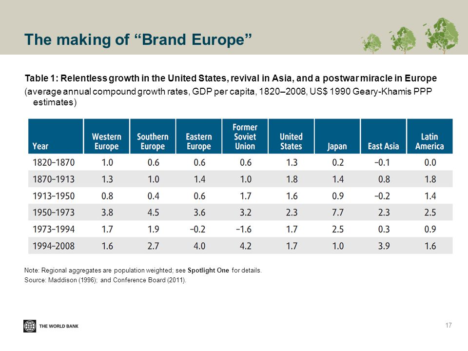 The making of Brand Europe Table 1: Relentless growth in the United States, revival in Asia, and a postwar miracle in Europe (average annual compound growth rates, GDP per capita, 1820–2008, US$ 1990 Geary-Khamis PPP estimates) Note: Regional aggregates are population weighted; see Spotlight One for details.