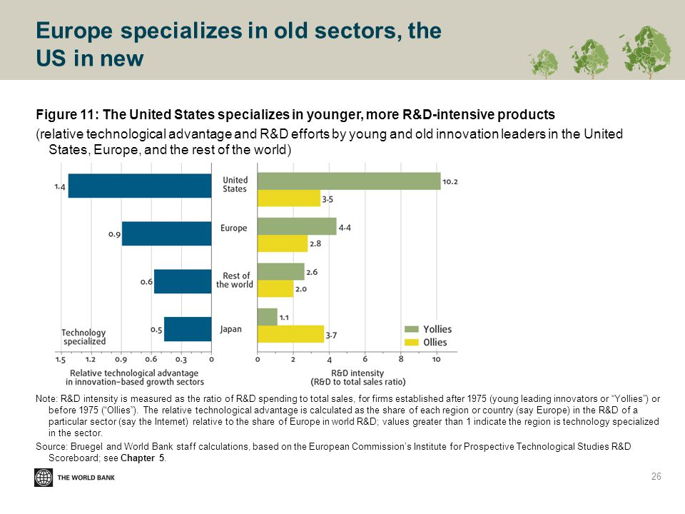 Europe specializes in old sectors, the US in new Figure 11: The United States specializes in younger, more R&D-intensive products (relative technological advantage and R&D efforts by young and old innovation leaders in the United States, Europe, and the rest of the world) Note: R&D intensity is measured as the ratio of R&D spending to total sales, for firms established after 1975 (young leading innovators or Yollies ) or before 1975 ( Ollies ).