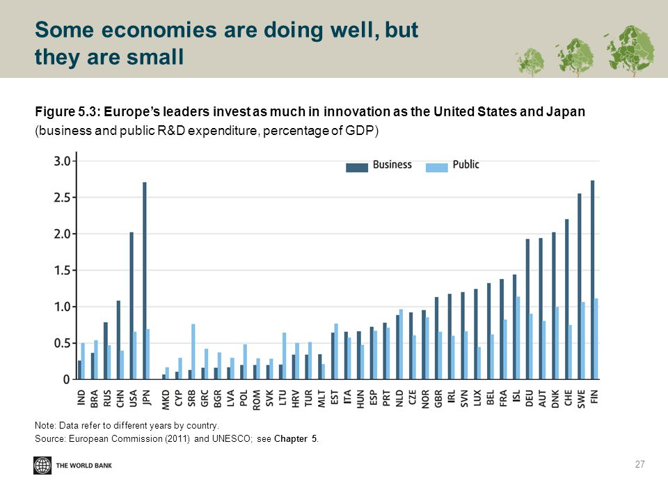 Some economies are doing well, but they are small Figure 5.3: Europe's leaders invest as much in innovation as the United States and Japan (business and public R&D expenditure, percentage of GDP) Note: Data refer to different years by country.