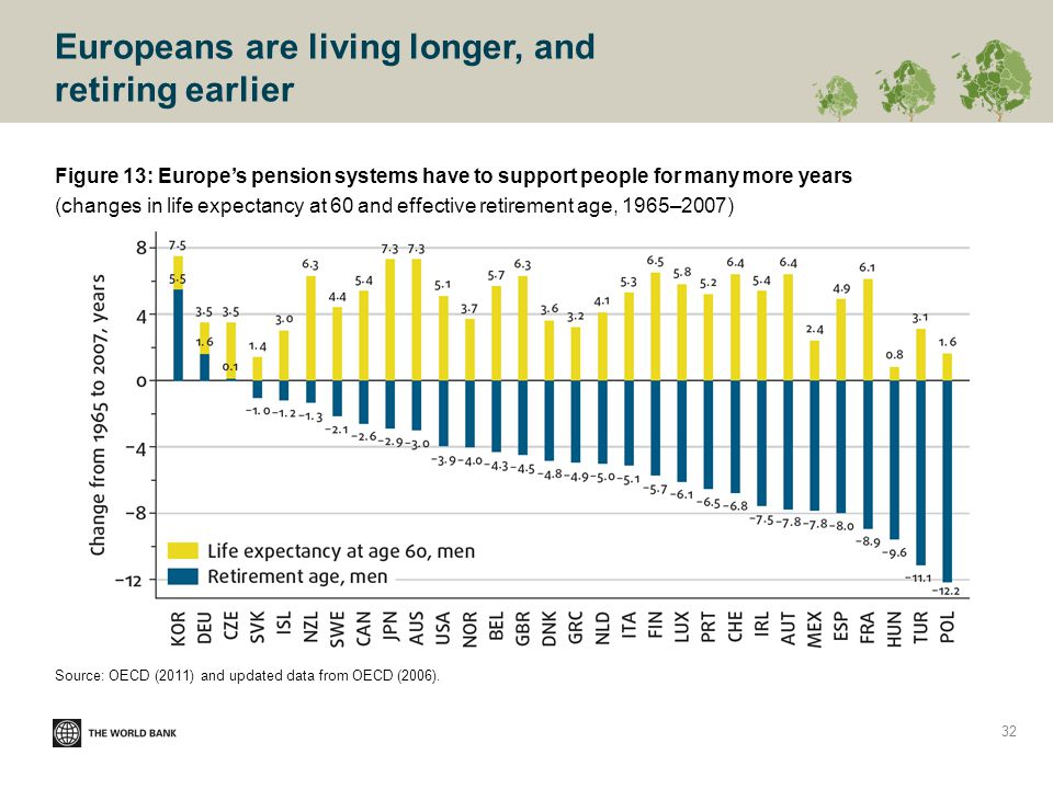 Europeans are living longer, and retiring earlier Figure 13: Europe's pension systems have to support people for many more years (changes in life expectancy at 60 and effective retirement age, 1965–2007) Source: OECD (2011) and updated data from OECD (2006).