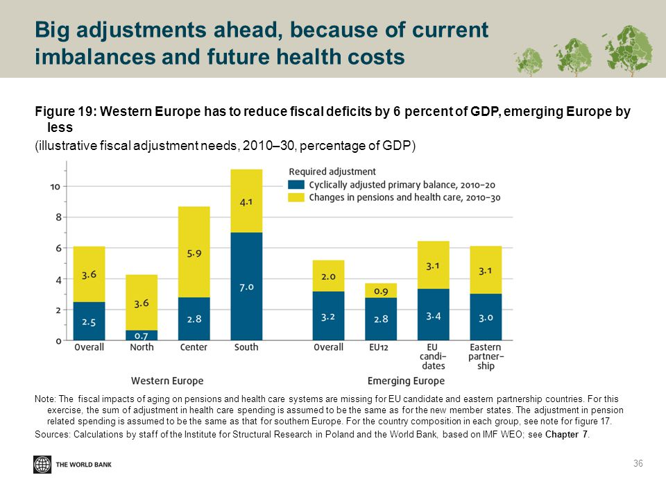 Big adjustments ahead, because of current imbalances and future health costs Figure 19: Western Europe has to reduce fiscal deficits by 6 percent of GDP, emerging Europe by less (illustrative fiscal adjustment needs, 2010–30, percentage of GDP) Note: The fiscal impacts of aging on pensions and health care systems are missing for EU candidate and eastern partnership countries.