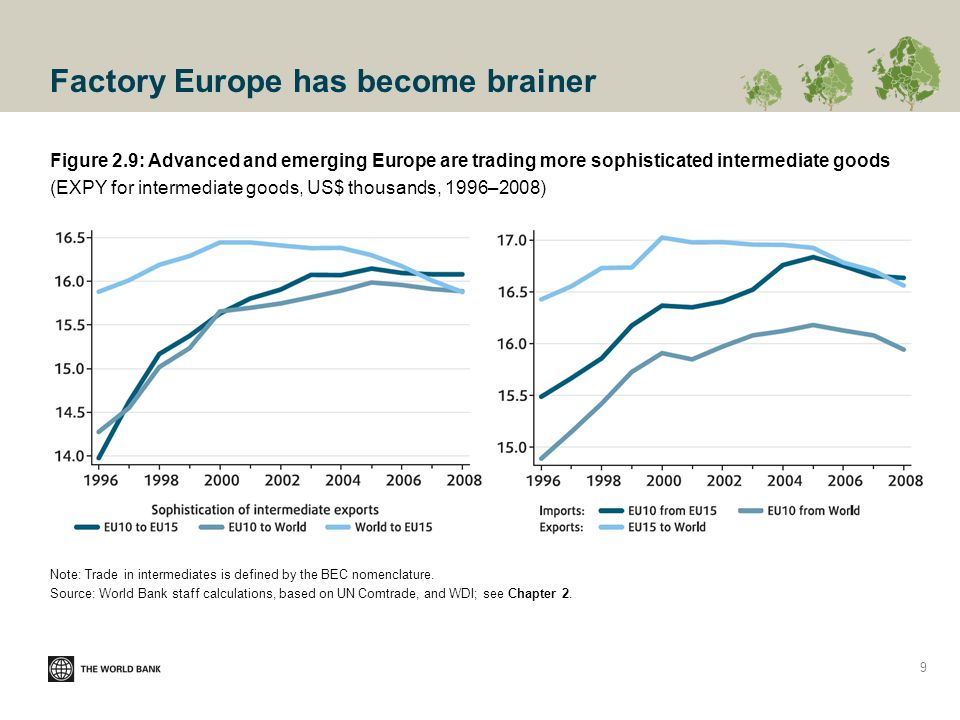 Factory Europe has become brainer Figure 2.9: Advanced and emerging Europe are trading more sophisticated intermediate goods (EXPY for intermediate goods, US$ thousands, 1996–2008) Note: Trade in intermediates is defined by the BEC nomenclature.