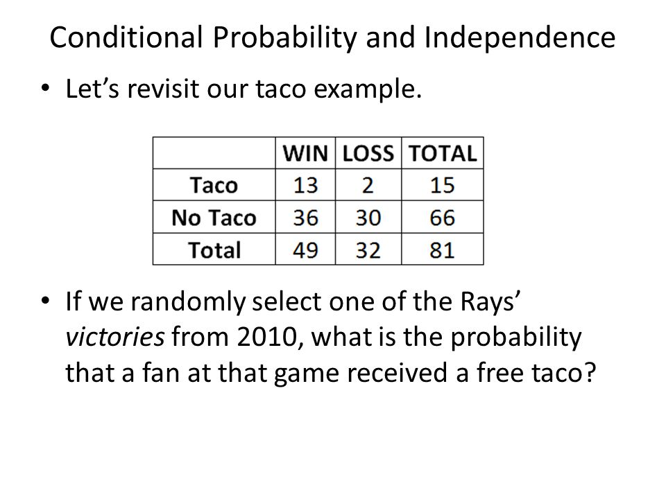 Conditional Probability and Independence Let's revisit our taco example. If we randomly select one of the Rays' victories from 2010, what is the proba