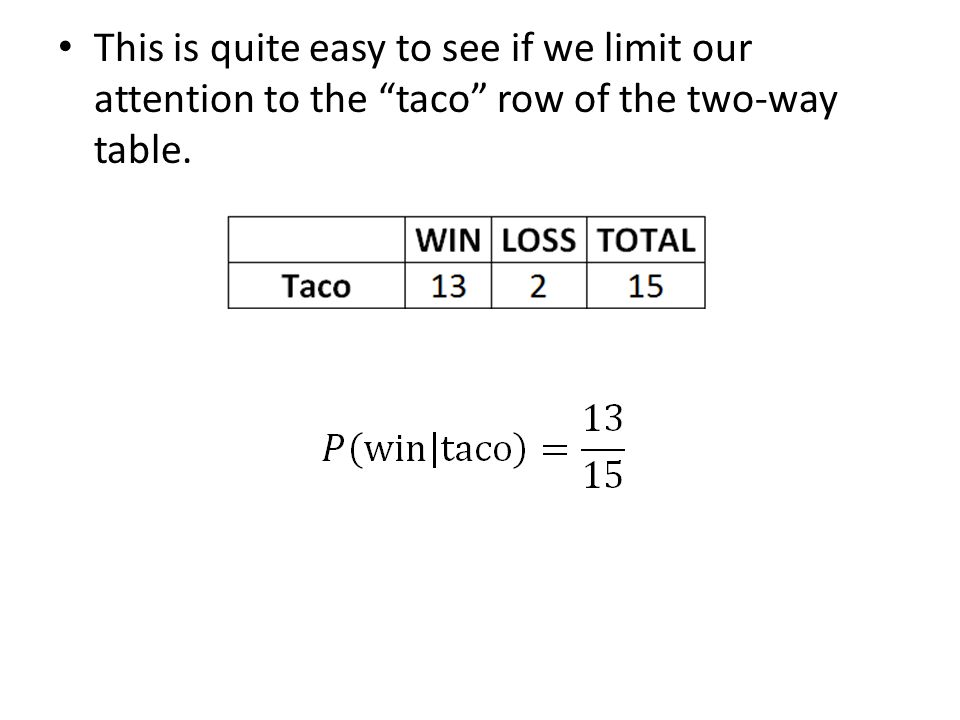"""This is quite easy to see if we limit our attention to the """"taco"""" row of the two-way table."""