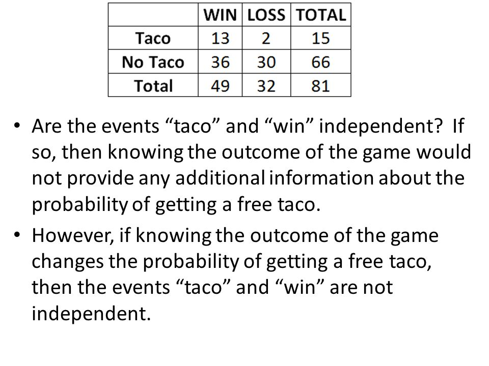 Are the events taco and win independent.