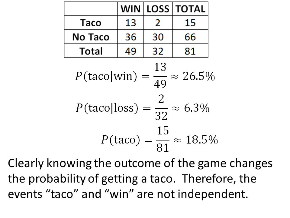 """Clearly knowing the outcome of the game changes the probability of getting a taco. Therefore, the events """"taco"""" and """"win"""" are not independent."""