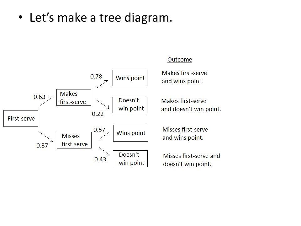 Let's make a tree diagram.